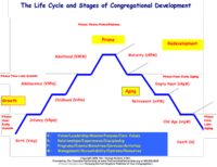 Life Cycle and Stages of Congregation Development